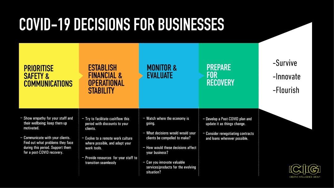 Covid-19 Decision framework